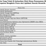 Daftar Izin Yang Telah Di keluarkan Oleh Dinas Penanaman Modal Kabupaten Bengkulu Utara dari Aplikasi Daerah SiCantik Sampai Dengan Juli 2020